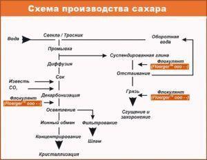 Как открыть минизавод по производву сахара и крупы